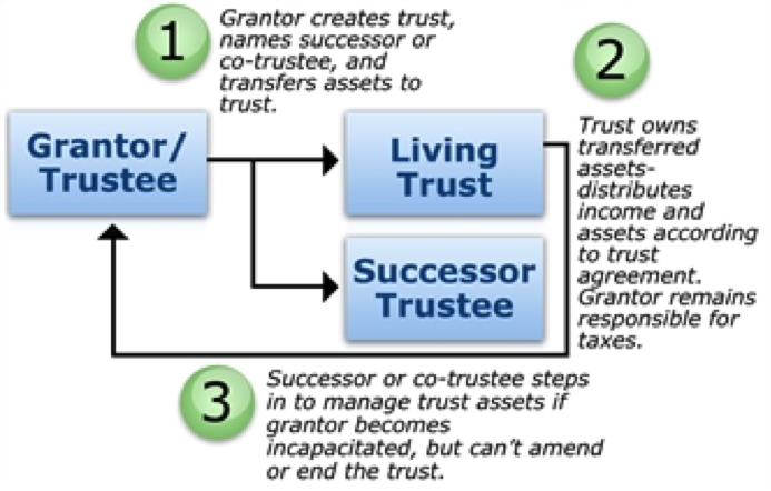 concept of trust basics explaing the relationship with grantor/trustees