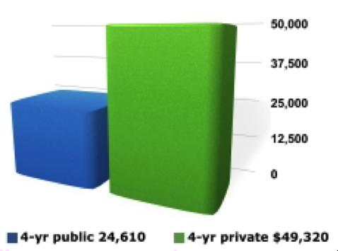 costs of college graph public vs private